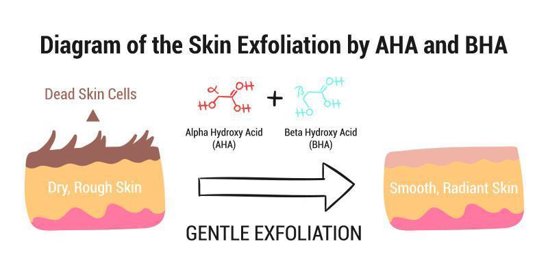 Tác động cải thiện cho làn da