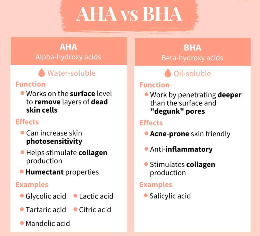 So sánh AHA với BHA